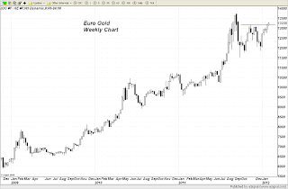 What is Euro Gold telling us?