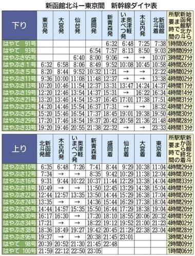 北海道新幹線時刻表by函新