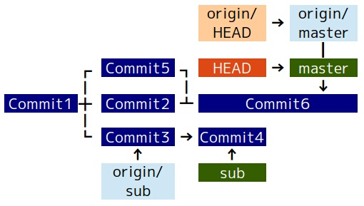 Ubuntu Git その75 - リモートトラッキングブランチを削除...  リモートトラッキ