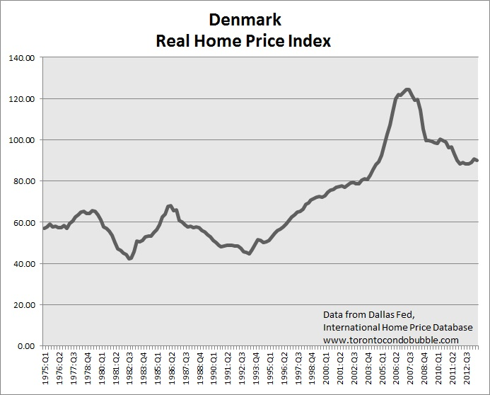 denmark housing bubble