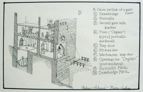 Imgs For > Castle Drawbridge Mechanism