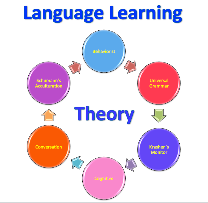 theories of communication and language acquisition The target language - natural communication -  theory of second language acquisition consists of five main hypotheses:  hypotheses in krashen's theory and.