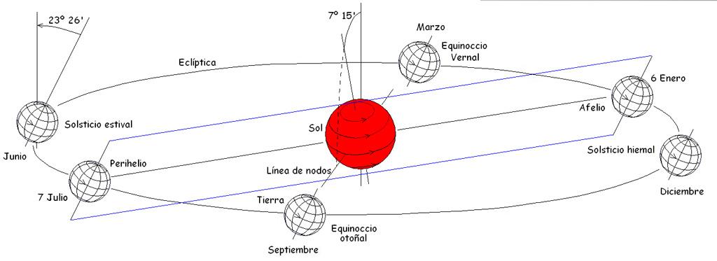 LAS ESTRELLAS (EL SOL) Figura_2