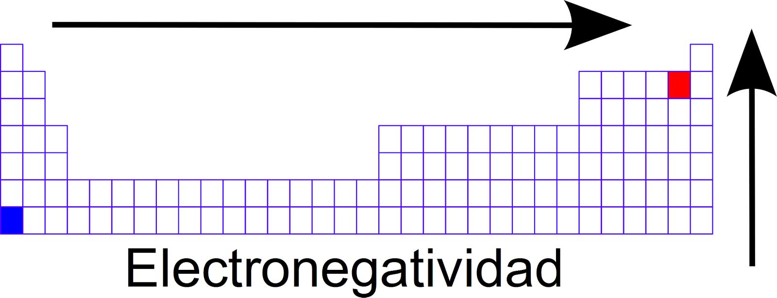 Quimica 226 electronegatividad con base en lo anterior debemos considerar que los elementos no metales localizados en la esquina derecha superior de la tabla peridica son los que urtaz Image collections