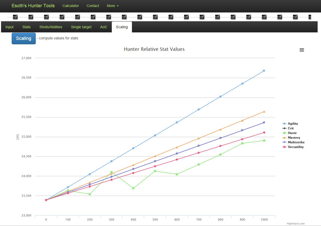 Hunter stat scaling