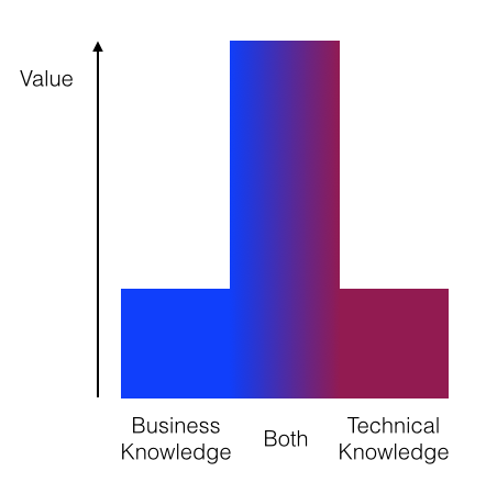 business knowledge, short bar. Technical knowledge, short bar. Both, very tall bar. Y axis, Value.