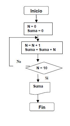Sumatoria de los nmeros enteros comprendidos entre el 1 y el 10 es sumatoria de los nmeros enteros comprendidos entre el 1 y el 10 es decir 1 2 3 10 ccuart Images