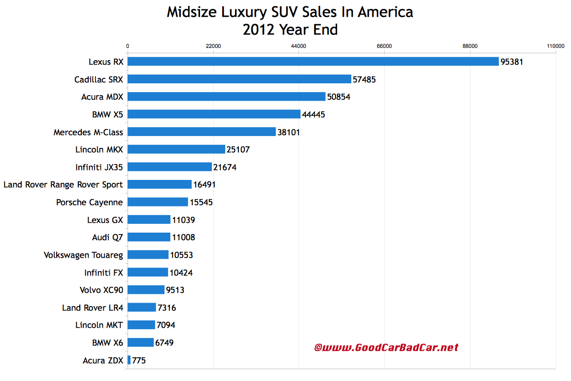 midsize suv comparison chart 2015 autos post. Black Bedroom Furniture Sets. Home Design Ideas