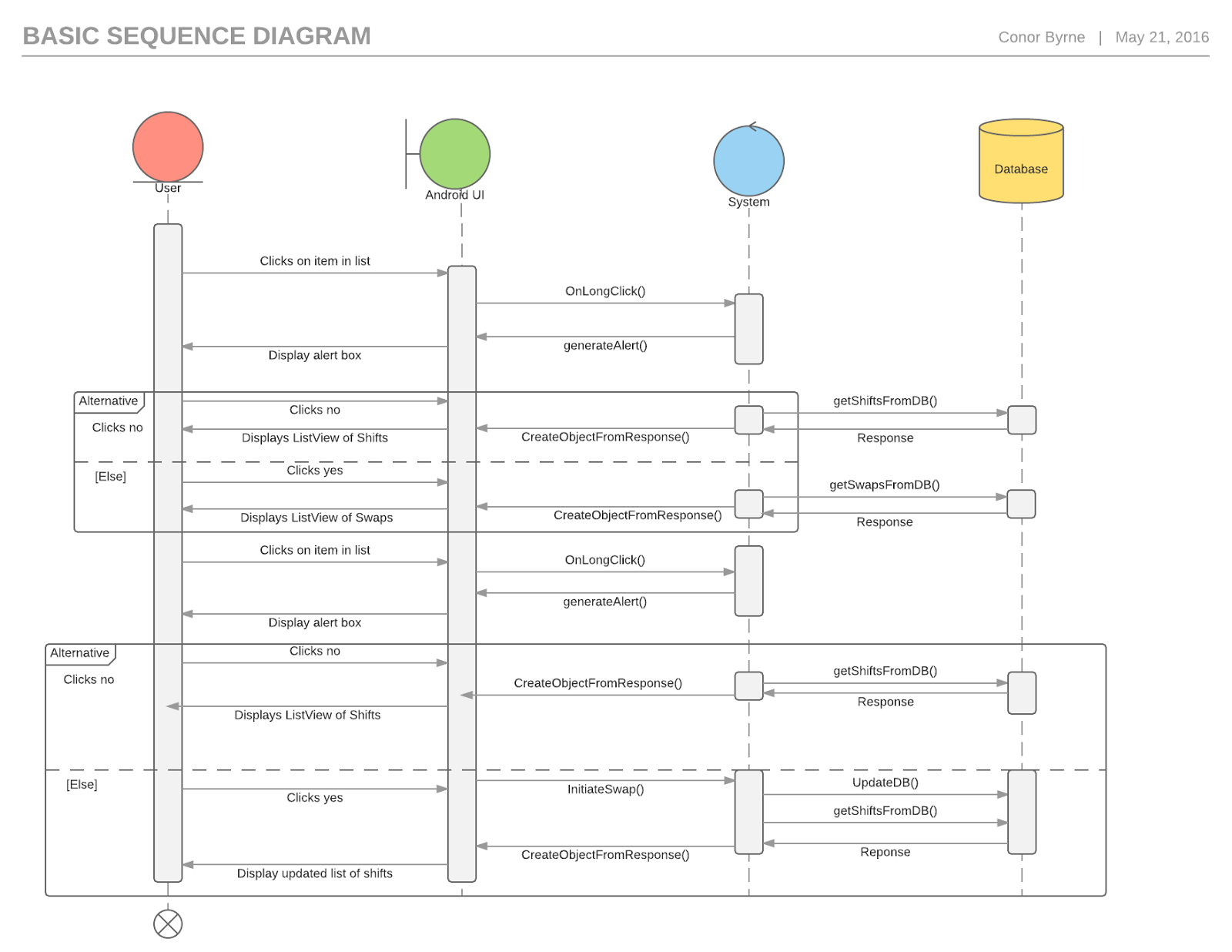 App project final year project diary 18 forth iteration sequence diagram of swap ccuart Image collections