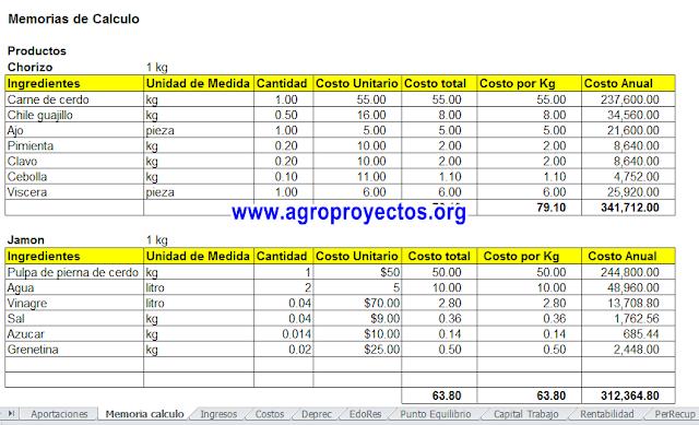 Ejemplo de calculo de costos de producción de chorizo y jamon