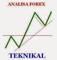 Belajar Analisa Teknikal