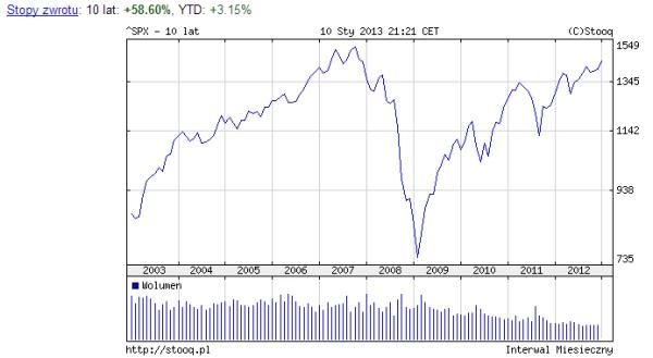 fundusze inwestycyjne 2013 opinie wykres S&P500