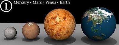 Planet Merkurius, Mars, Venus, Bumi Di Galaksi Bima Sakti