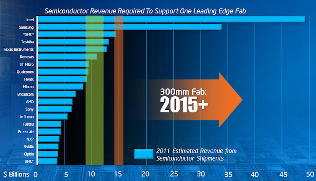Intel Manufacturing Technology Road Map