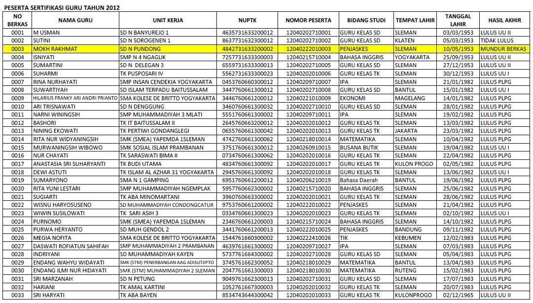 Sertifikasi Hasil Akhir Sertifikasi Guru Sleman Rayon 111 Uny Tahun 2012