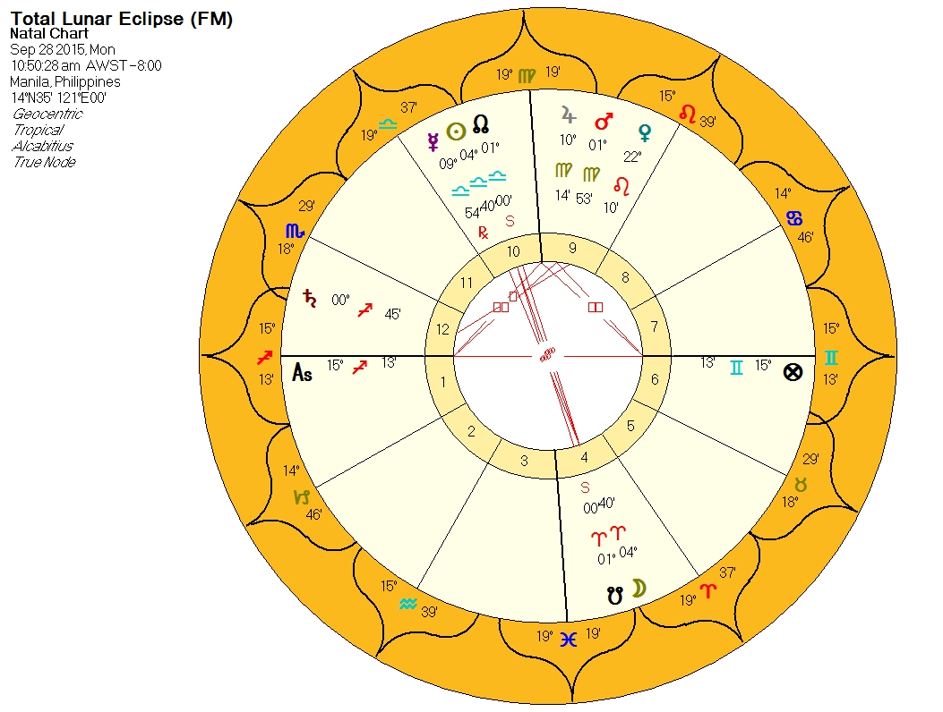 The power of lunar eclipses astro medieval lunar eclipse in aries chart computed for manila nvjuhfo Images
