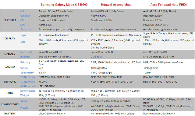 Phablets Face-off: Huawei Ascend Mate VS Asus Fonepad Note FHD 6 VS Samsung Galaxy Mega 6.3