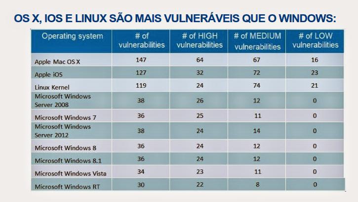 Vulnerabilidades do Linux