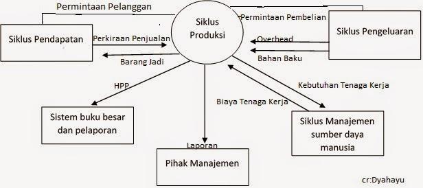 Sistem informasi akuntansi siklus produksi siklus produksi ccuart Images