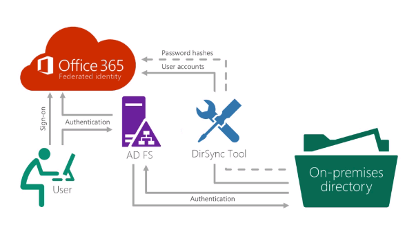 Exchange anywhere step by step video set up adfs for office 365 for single sign on - Single sign on with office 365 ...