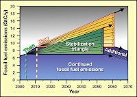 Wedge Chart