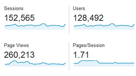 Statistik Blog November 2015