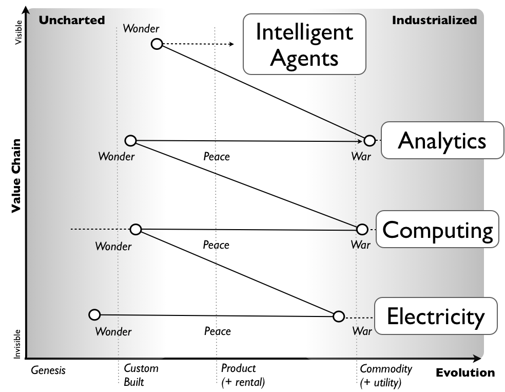 research paper on intelligent agent Combating cyber crime using artificial agent systems an intelligent agent is a software component this research paper mainly focuses on how to combat.