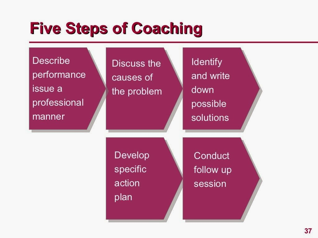 Coaching Download PPT Slide 3