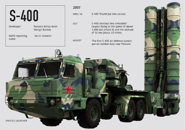 AS Dibuat Gemetar Dengan Sistem Pertahanan Udara  S-400 Yang Akan Dimiliki Cina