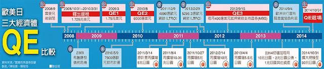 日本 擴大 量化寬鬆 加碼30兆日圓