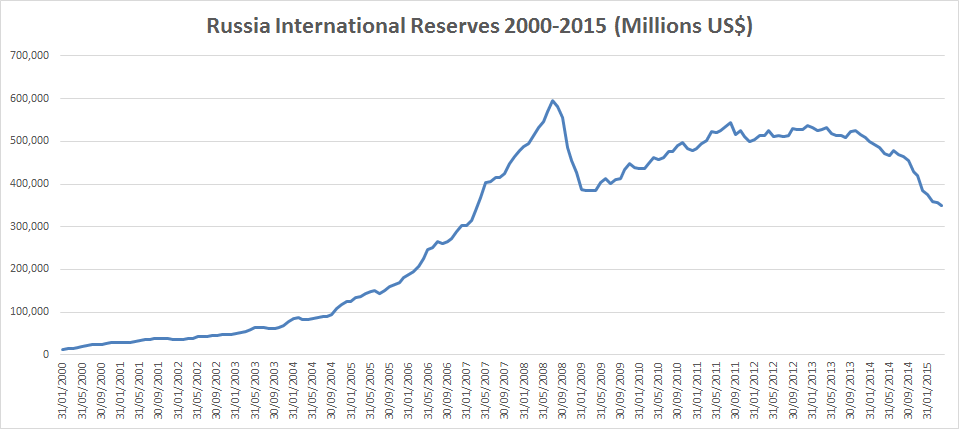 Russian forex reserves