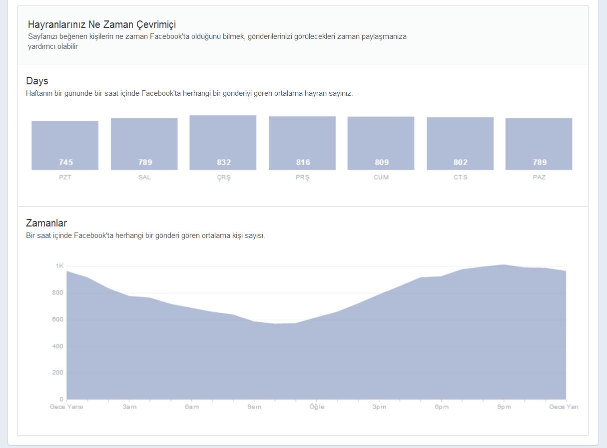 Facebook Yeni İstatistik Grafikleri