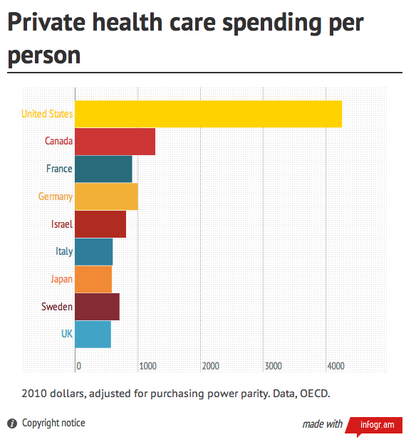 comparing us canadian healthcare systems Compare the health care systems in the netherlands, japan, the united states  and its neighbors — canada and mexico– below and learn.
