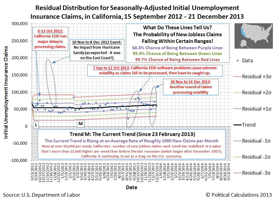Residual Distribution for Seasonally-Adjusted Initial Unemployment Insurance Claims, California Only, 15 September 2012 - 21 December 2013