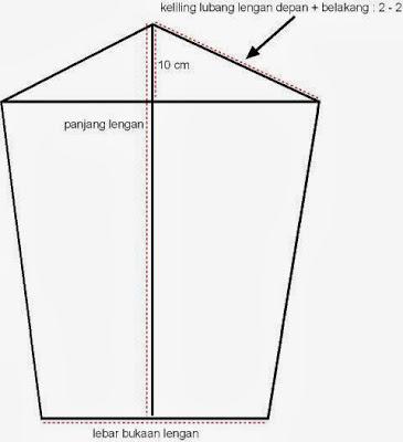 Cara Membuat Pola Praktis