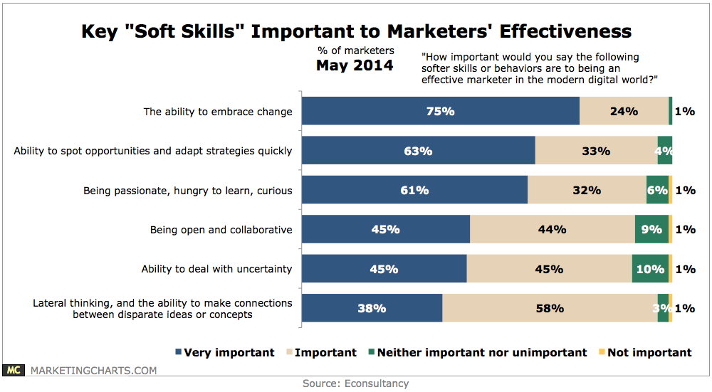 MarketingCharts Econsultancy soft skills of marketing 2014