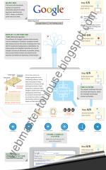 La Recherche Google en infographie