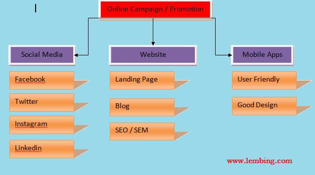 Bagaimana cara promosi kampanye produk perusahaan online masal