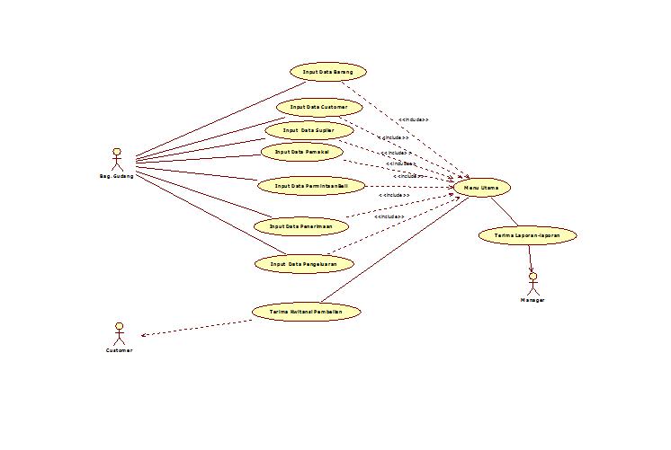 Haumeni blogspot perancangan sistem informasi persediaan barang desain use case diagram persediaan produk dapat dilihat seperti pada gambar 7 ccuart Choice Image