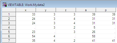how to change character data to numeric in sas