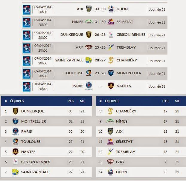 Liga Francesa - jornada 21 | Mundo Handball