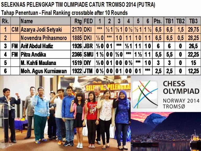 HASIL AKHIR SELEKNAS PELENGKAP TIM OLIMPIADE CATUR 2014 - PUTRA