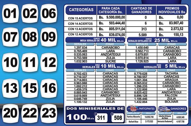 Kino Táchira sorteo 1129