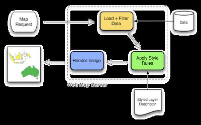 Web Maps Service, Server