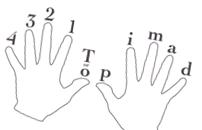 Teknik Dasar Bermain Gitar Fingerstyle