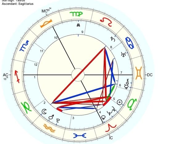 Mapa astrológico Itália de 30 de abril a 1 de março de 2035