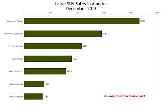 USA large SUV sales chart December 2013