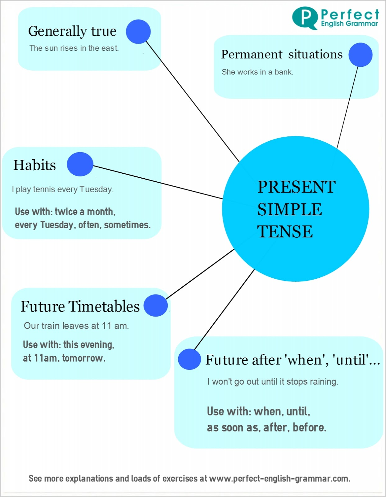 Colorful Future Tense Going To Worksheets Math Worksheet Valme S ...
