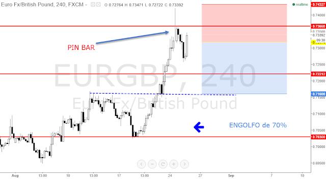 EUR/GBP GRÁFICO DE 4 HORAS