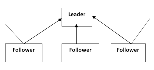 business studies leadership styles Business & marketing free-rein leadership style free-rein leadership, also called laissez-faire,  figure: leadership styles [1.